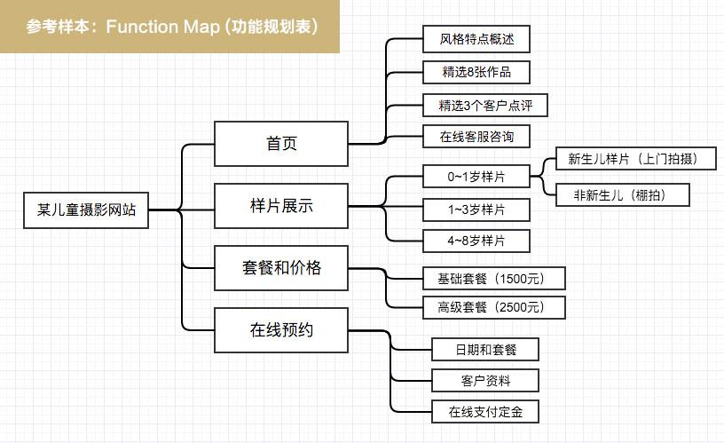 function map HTML5建站工作流程