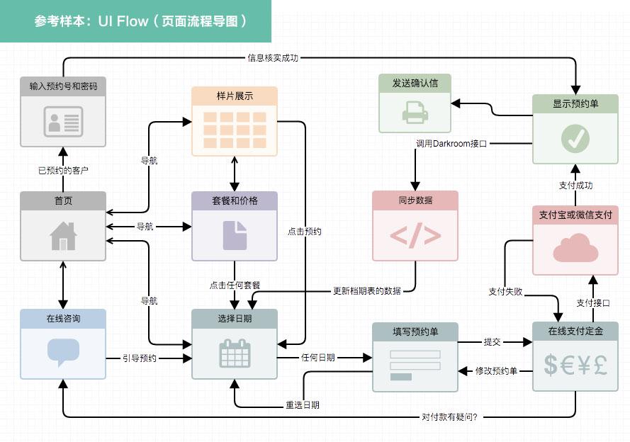 ui flow HTML5建站工作流程