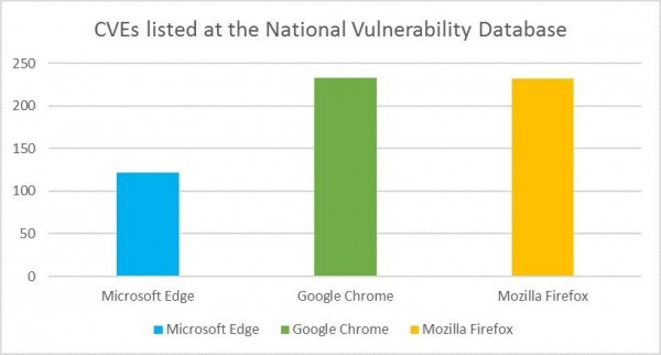29063940 5ToA 微软解释 Edge 浏览器比 Chrome 更加安全的原因