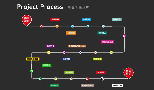 lc2 北京网站建设的具体流程